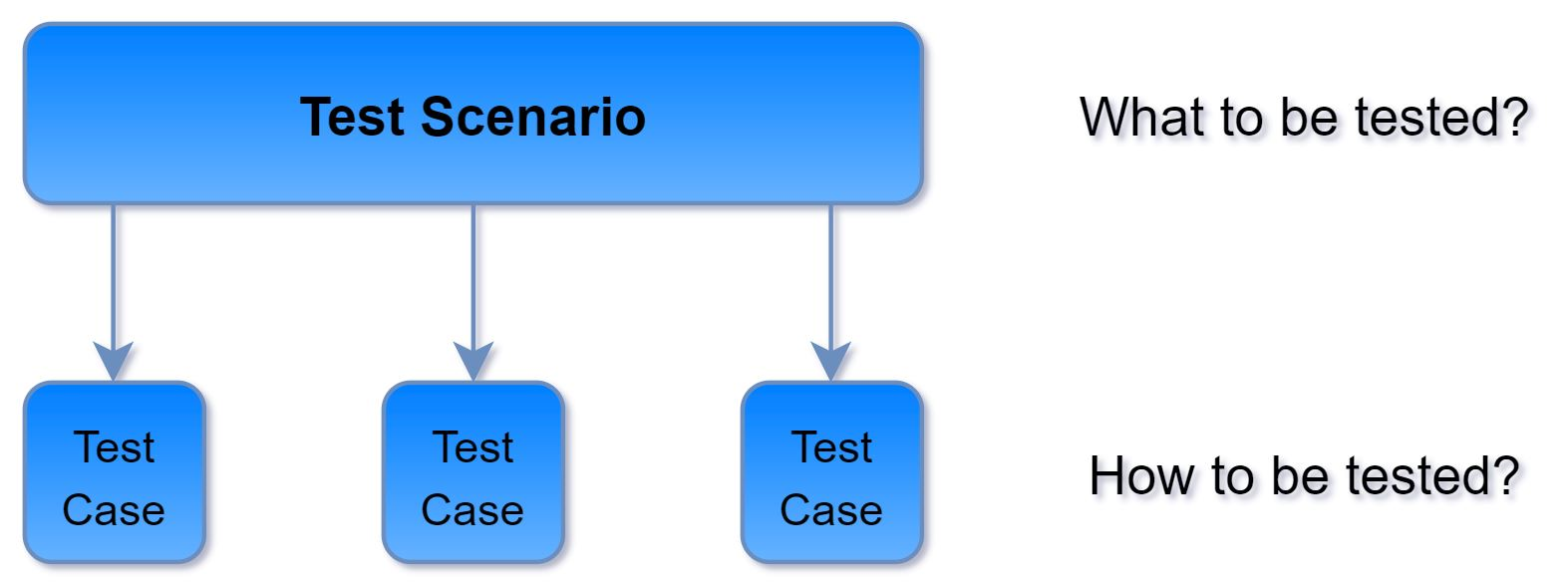 images/from_test_scenario_to_test_cases.jpg